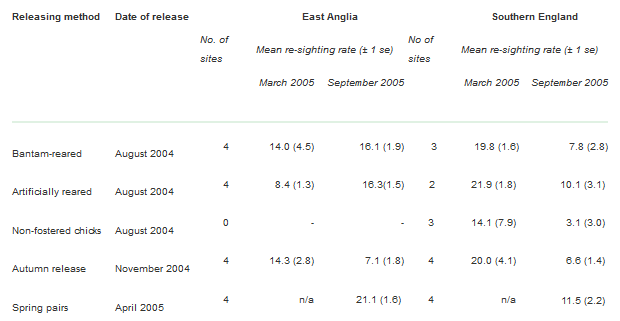 Re-sighting rate (%) of released grey partridge at all sites in East Anglia and southern England, based on the number of marked birds seen during the 2005 spring and autumn counts