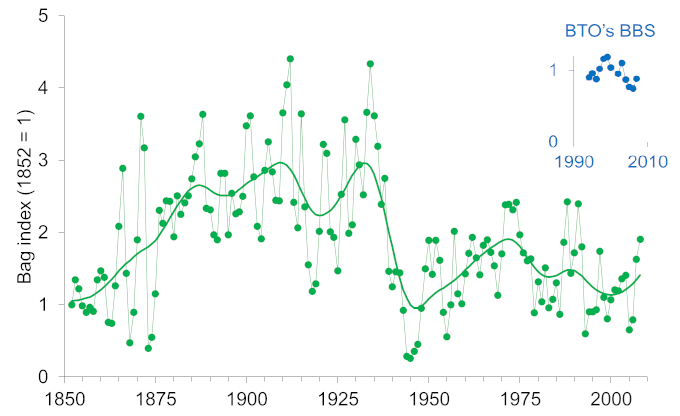 Red grouse UK bag index from 1852 to 2008