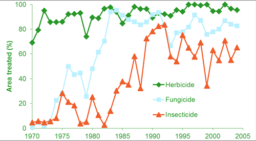Trends through time in the arable area treated with the three major types of pesticides (herbicides, fungicides and insecticides)