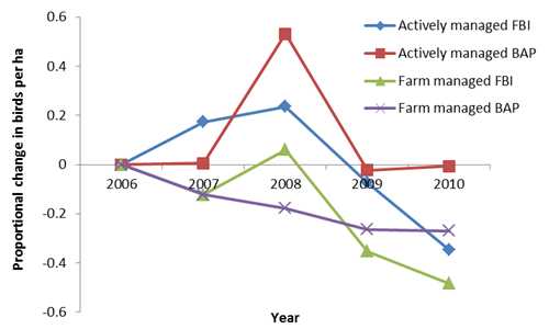 Proportional change in number of BAP species and Farmland bird index birds relative to 2006 (baseline) adjusted according to national trend for farmer- and actively-managed farms. A value of 0 indicates no difference from national trend