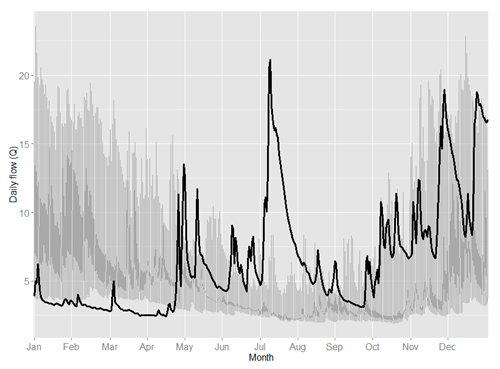 Daily flows for 2012 (black line) compared to flows for years 1992 to 2011 (grey lines)