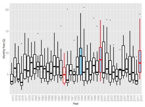 Boxplots showing monthly flows for each year and highlighting those years for which (1) we were unable to produce an accurate adult salmon count (red box), and (2) the river was in flood (blue fill). The dashed line is the mean monthly flow excluding flood years