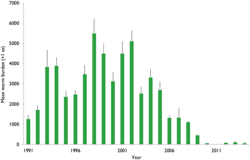 Figure 1: Average annual worm burden in autumn-shot adult grouse from between 8-18 sites across northern England, 1991-2014.