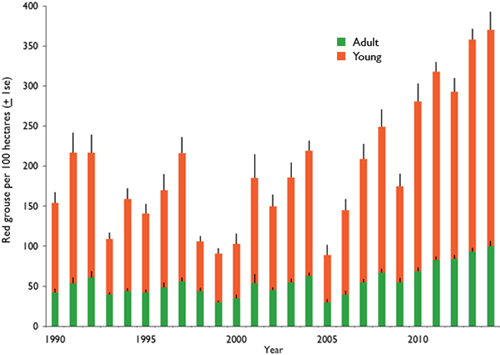 Figure 2: Average density of young and adult red grouse in July from 25 sites across northern England, 1990-2014.