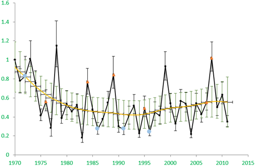 Annual index of change in spider (Araneae) abundance in the Sussex Study from 1970 to 2011. Cold/wet years are indicated with blue dots, hot/dry years with orange triangles. Spider abundance increased in hot years and decreased in cold years.
