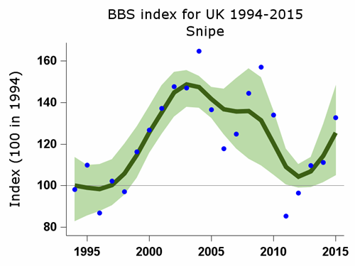 BBS index for snipe 1994-2015