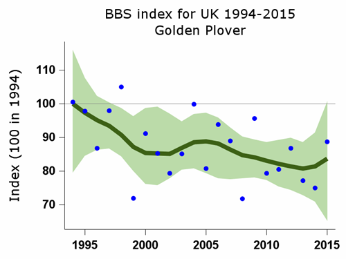 BBS index for golden plover 1994-2015